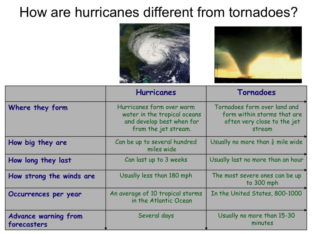 TornadovsHurr_fromGinis_NSTA_2009-hvst